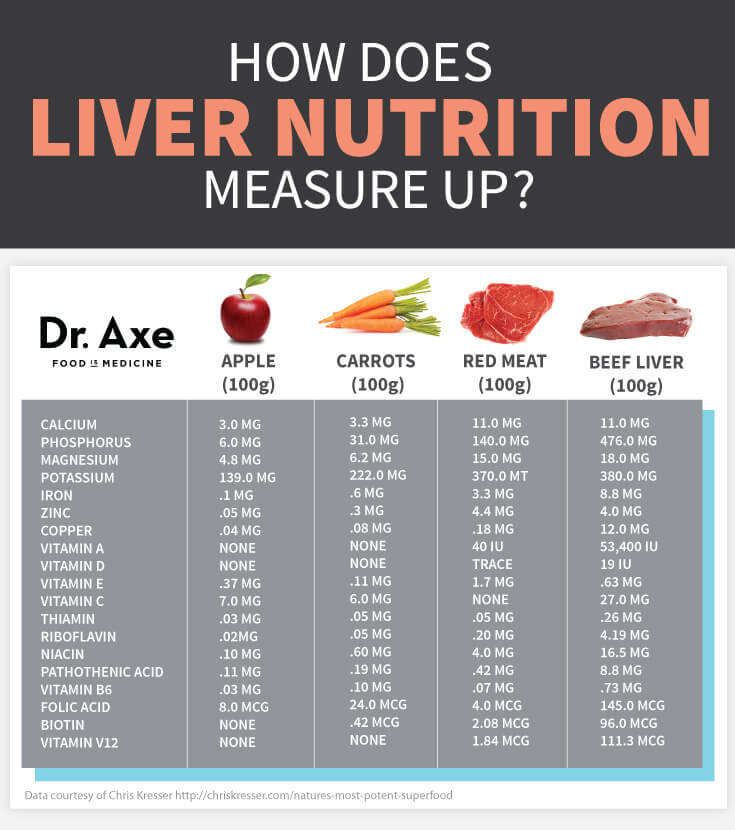 How-Does-Liver-Measure-Up